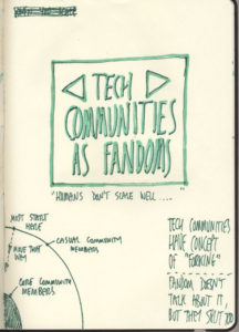 Sketchnotes: Tech Communities as Fandom