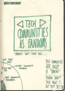 Sketchnotes: Tech Communities as Fandom
